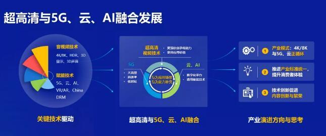 华为董事长梁华:加速5G+云+4K/8K融合,推进超高清视频产业创新发展