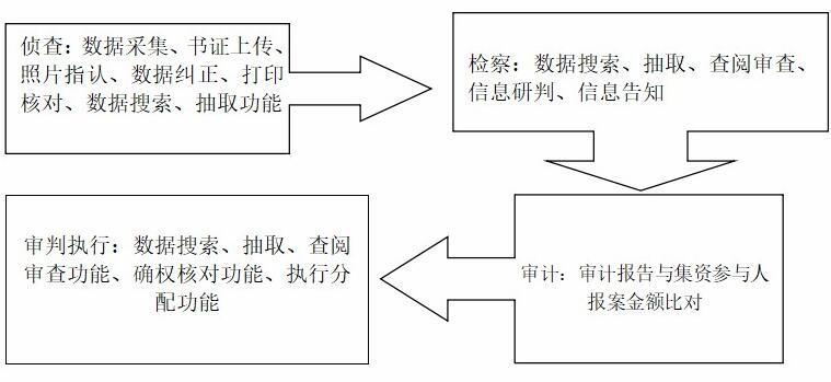 耐力信息涉众型经济犯罪审执防一...