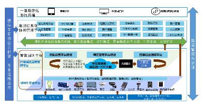 云南昆明空港投资开发集团信息化...